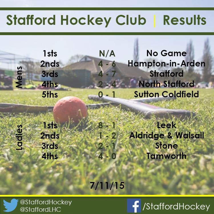 SHC Results
